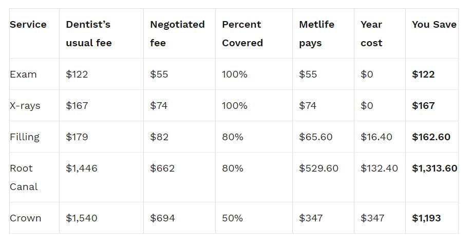 MetLife insurance how much you can save